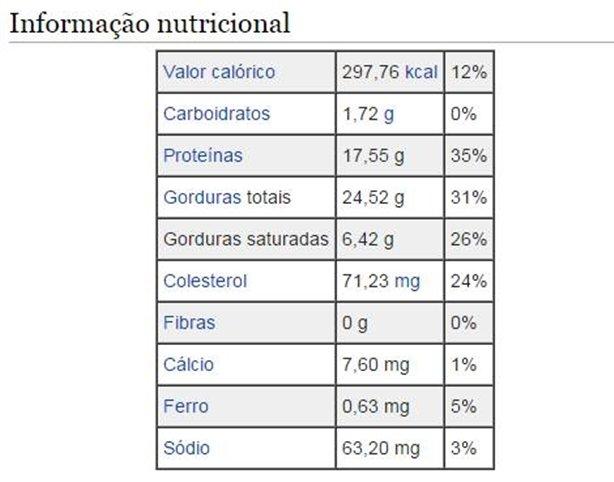 Tabela nutricional do Cupim